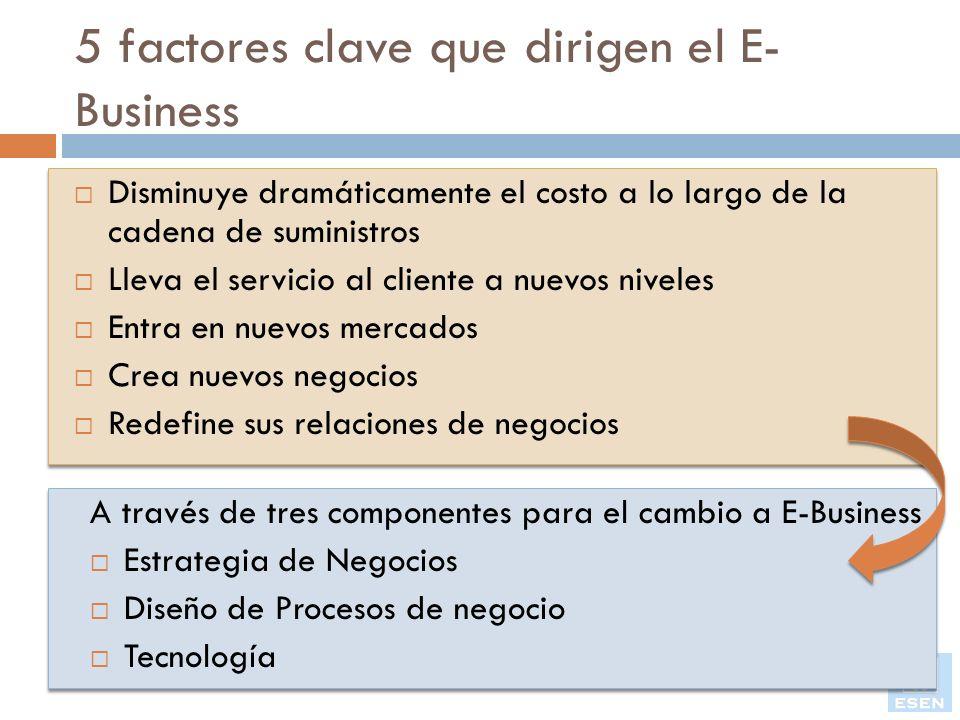 5 factores clave que dirigen el E- Business Disminuye dramáticamente el costo a lo largo de la cadena de suministros Lleva el servicio al cliente a nu