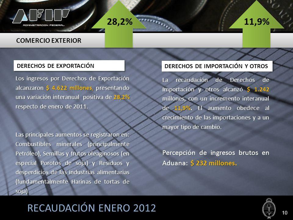 RECAUDACIÓN ENERO 2012 Los ingresos por Derechos de Exportación alcanzaron $ 4.622 millones, presentando una variación interanual positiva de 28,2% re