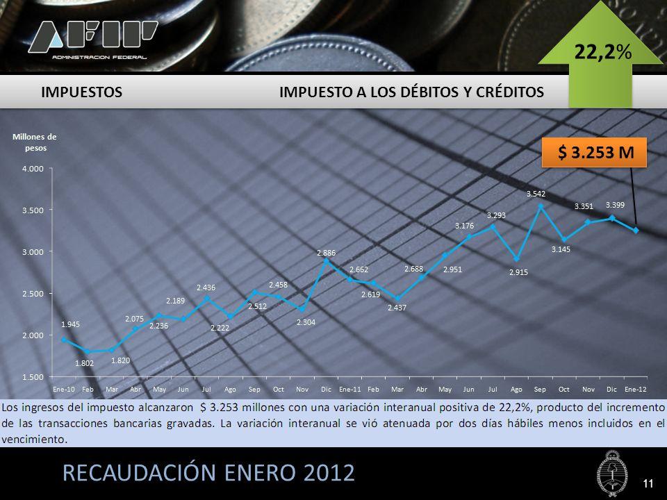 RECAUDACIÓN ENERO 2012 22,2% IMPUESTOS IMPUESTO A LOS DÉBITOS Y CRÉDITOS 11 $ 3.253 M