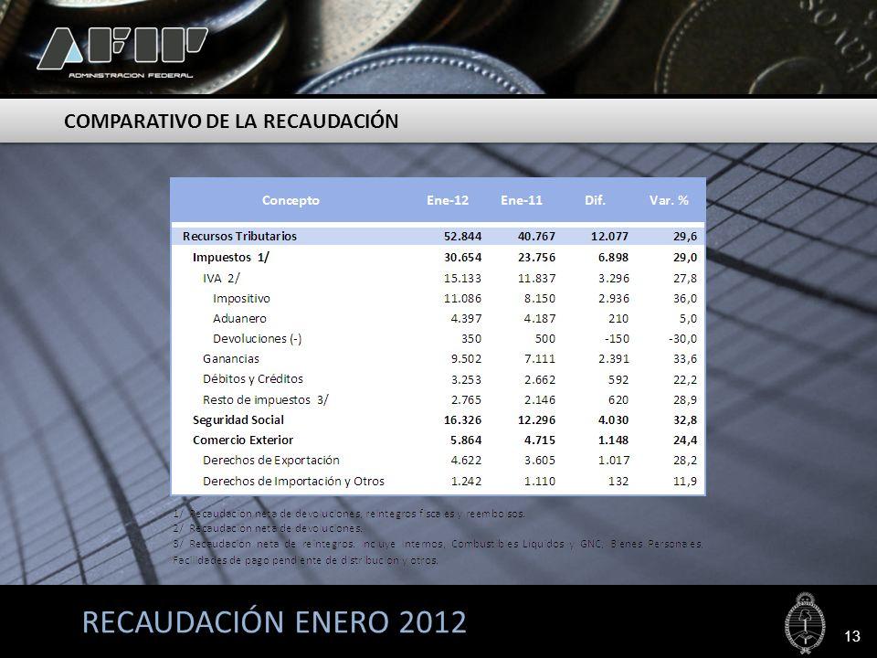 RECAUDACIÓN ENERO 2012 COMPARATIVO DE LA RECAUDACIÓN 13