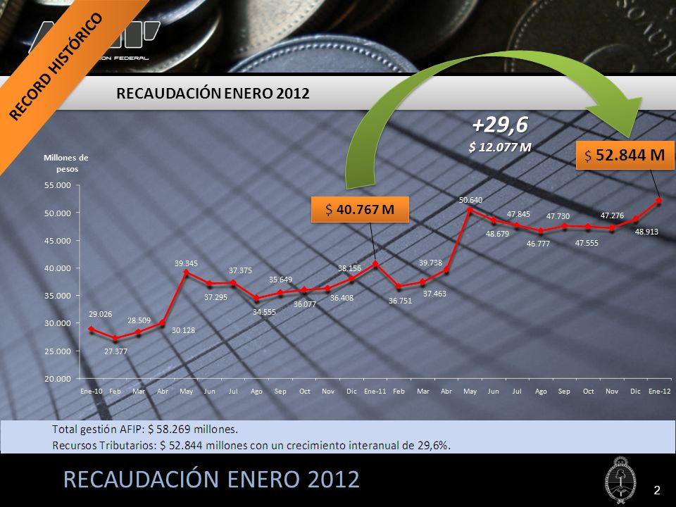 RECAUDACIÓN ENERO 2012 $ 40.767 M $ 52.844 M +29,6 $ 12.077 M RECAUDACIÓN ENERO 2012 2