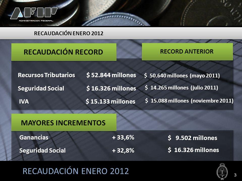 3 RECORD ANTERIOR MAYORES INCREMENTOS RECAUDACIÓN RECORD $ 9.502 millones + 33,6% Ganancias Seguridad Social $ 16.326 millones + 32,8% Seguridad Socia