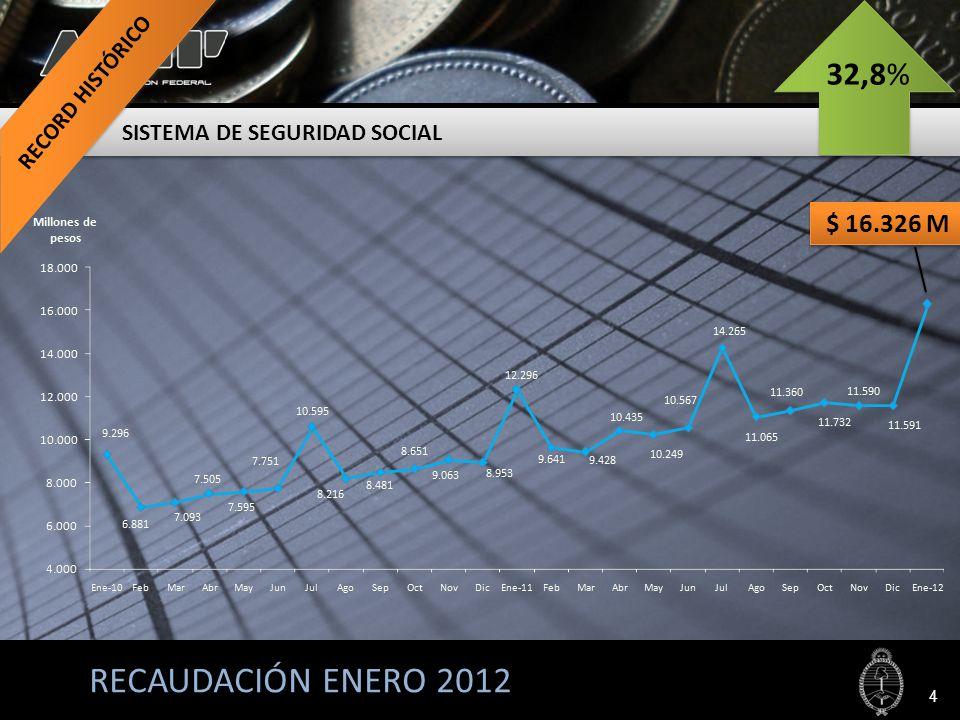 RECAUDACIÓN ENERO 2012 SISTEMA DE SEGURIDAD SOCIAL 4 $ 16.326 M 32,8%