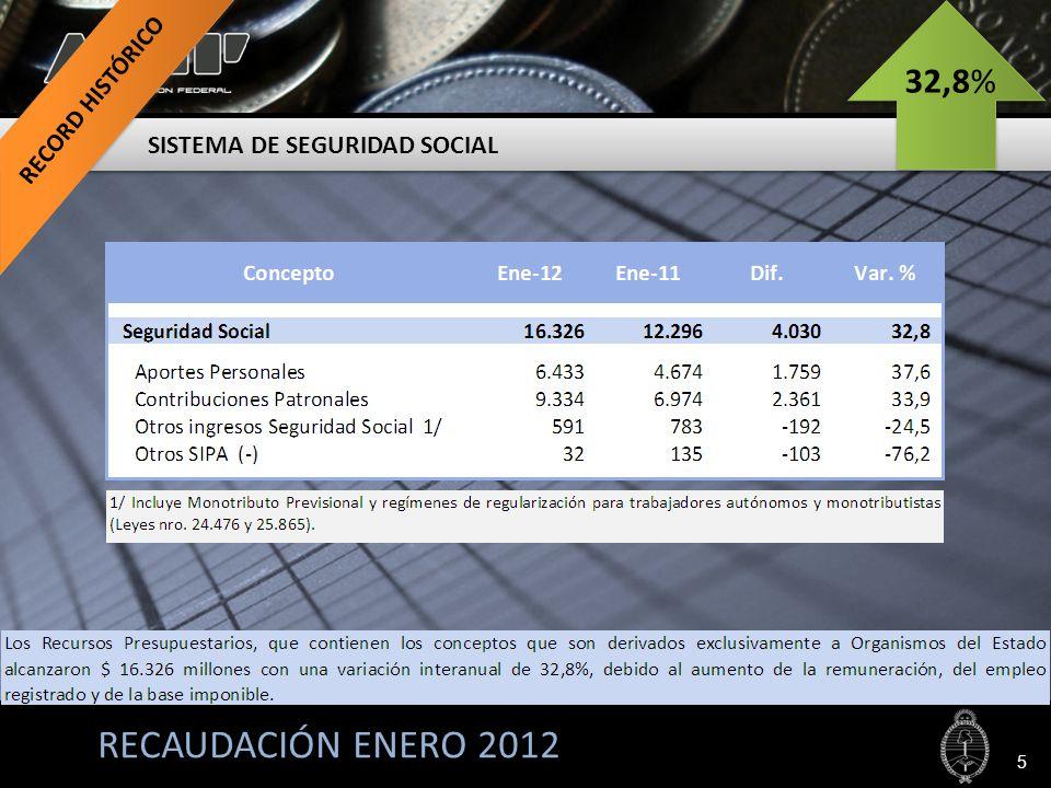 RECAUDACIÓN ENERO 2012 27,8% IMPUESTOS IMPUESTO AL VALOR AGREGADO 6 $ 15.133 M