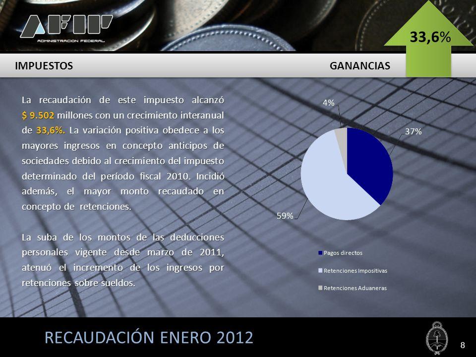 RECAUDACIÓN ENERO 2012 COMERCIO EXTERIOR 9 $ 5.864 M 24,4%