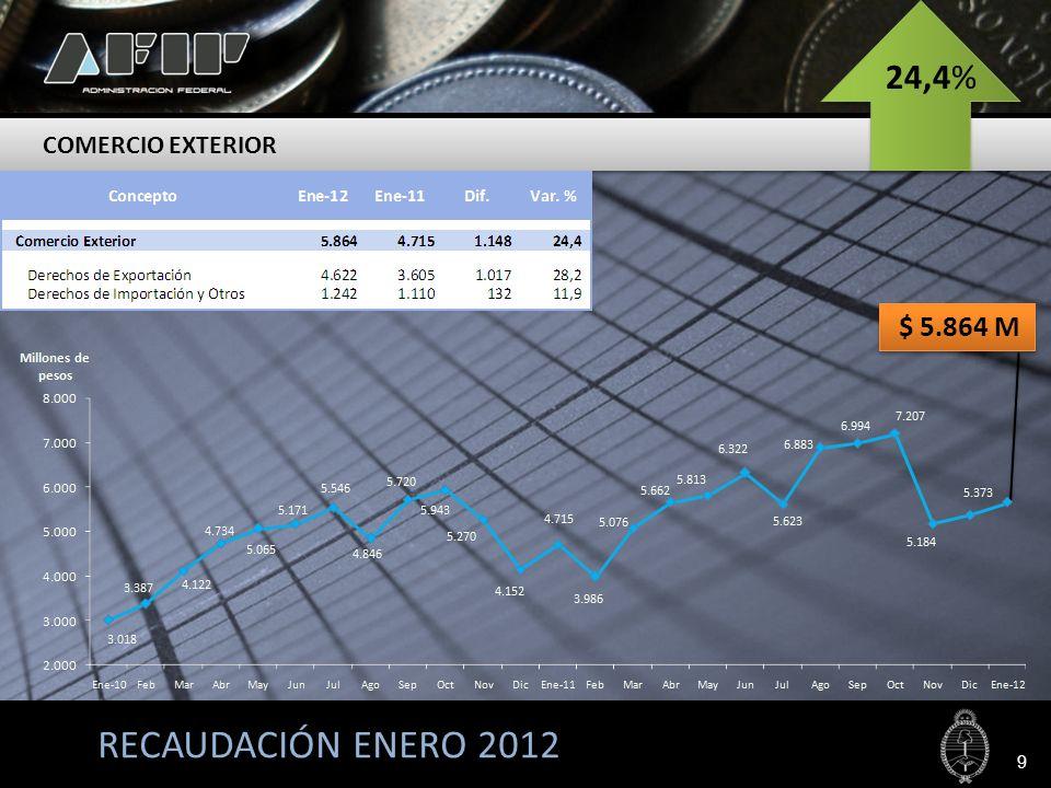 RECAUDACIÓN ENERO 2012 Los ingresos por Derechos de Exportación alcanzaron $ 4.622 millones, presentando una variación interanual positiva de 28,2% respecto de enero de 2011.