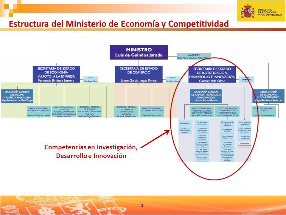 2 Estructura del Ministerio de Economía y Competitividad Competencias en Investigación, Desarrollo e Innovación