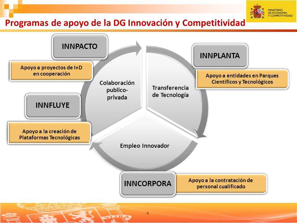 4 Transferencia de Tecnología Empleo Innovador Colaboración publico- privada Programas de apoyo de la DG Innovación y Competitividad