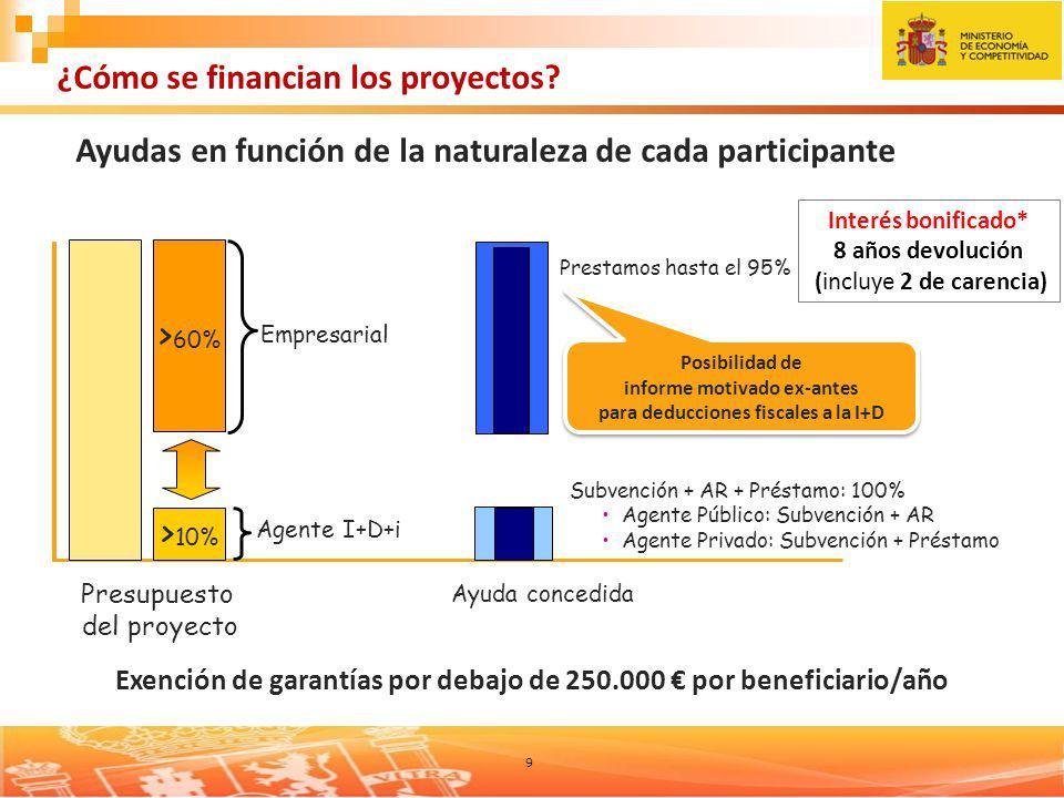 9 Presupuesto del proyecto > 10% > 60% Empresarial Agente I+D+i Prestamos hasta el 95% Ayuda concedida Subvención + AR + Préstamo: 100% Agente Público: Subvención + AR Agente Privado: Subvención + Préstamo Posibilidad de informe motivado ex-antes para deducciones fiscales a la I+D Posibilidad de informe motivado ex-antes para deducciones fiscales a la I+D ¿Cómo se financian los proyectos.