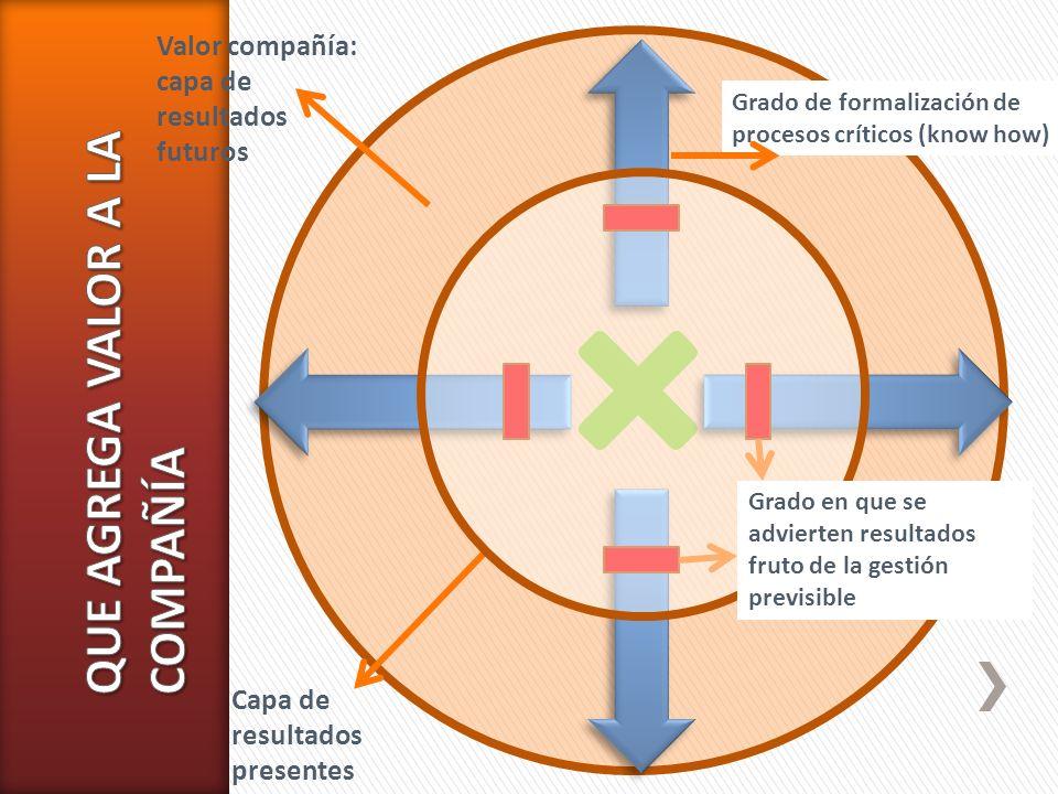 Grado de formalización de procesos críticos (know how) Valor compañía: capa de resultados futuros Capa de resultados presentes Grado en que se adviert