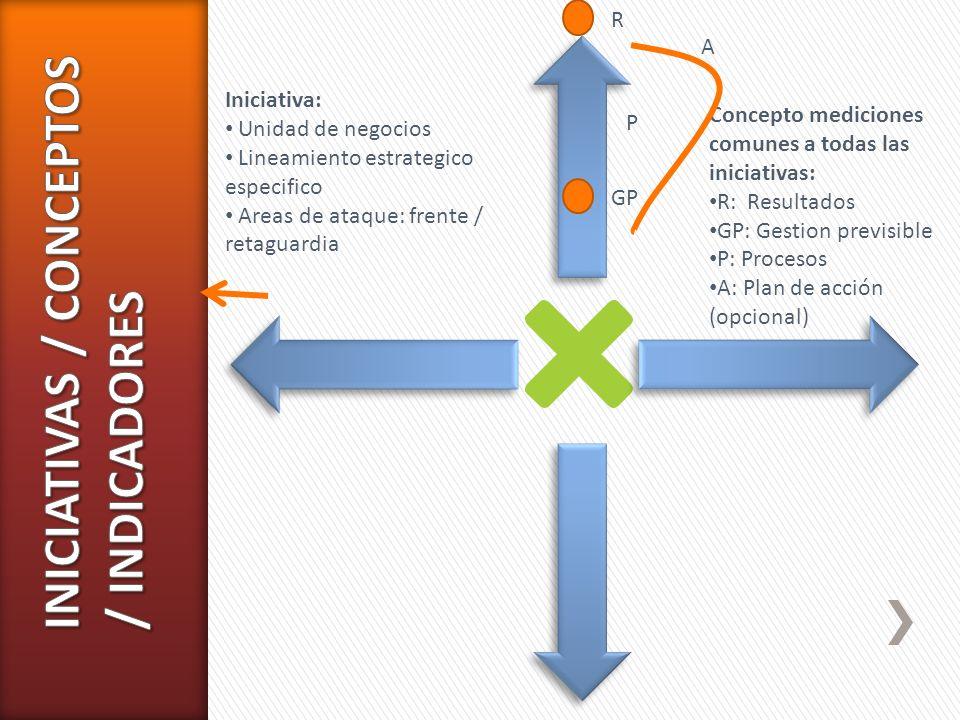 Iniciativa: Unidad de negocios Lineamiento estrategico especifico Areas de ataque: frente / retaguardia Concepto mediciones comunes a todas las inicia