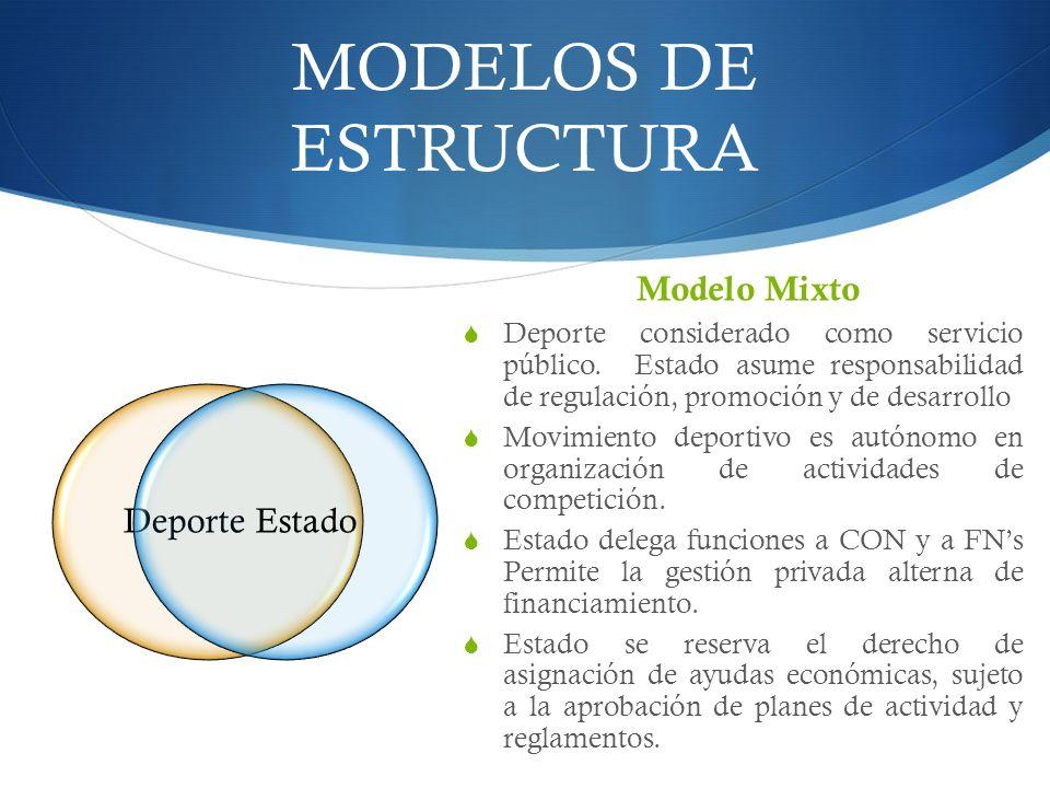 MODELOS DE ESTRUCTURA Modelo Mixto DeporteEstado Deporte considerado como servicio público.