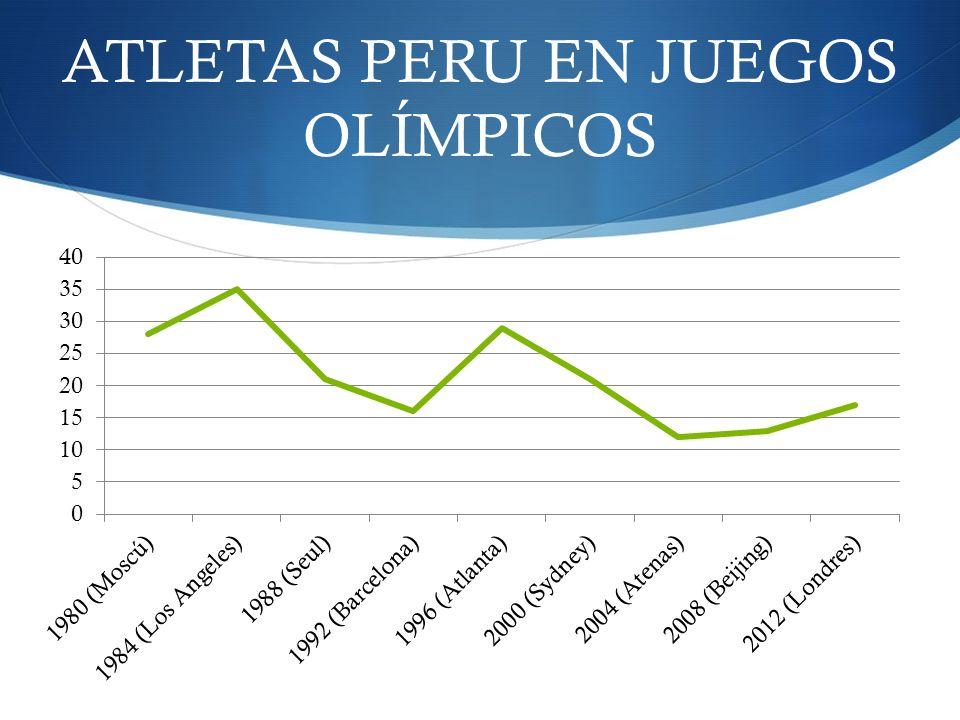 ATLETAS PERU EN JUEGOS OLÍMPICOS