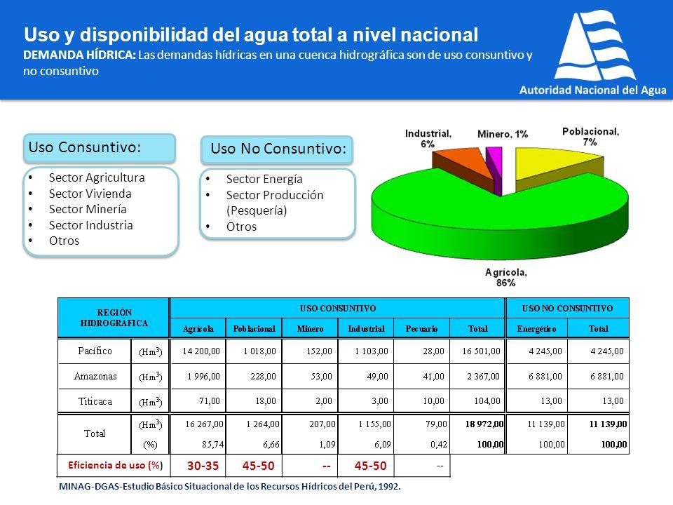 DEMANDA HÍDRICA: Las demandas hídricas en una cuenca hidrográfica son de uso consuntivo y no consuntivo Uso y disponibilidad del agua total a nivel na