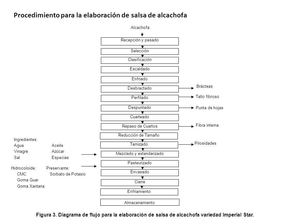 Trata- miento Variables realesVariables respuesta CMC (%) GG (%) GX (%) Sinéresis (%) Índice reológico n Índice de consistencia k (Pa.s n ) Esfuerzo de corte inicial Consistencia sensorial T1T1 100 T2T2 010 T3T3 001 T4T4 0,5 0 T5T5 0 T6T6 0 T7T7 0,33 T8T8 0,670,17 T9T9 0,670,17 T 10 0,17 0,67 Cuadro 2.