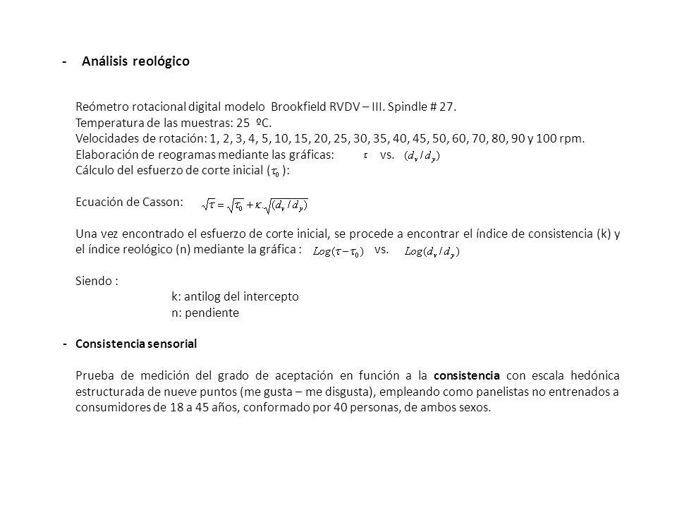 Métodos de análisis Análisis de la alcachofa - Análisis fisicoquímico Humedad. Método de la A.O.A.C. (1995). Sólidos solubles. Método de la A.O.A.C. (