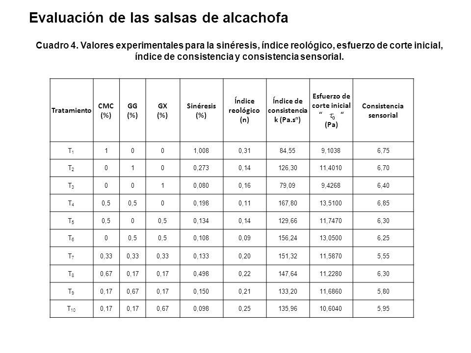 Característica FisicoquímicaCantidad pH5.60 Sólidos solubles totales (ºBrix)6 Acidez0.45 Humedad (%)84.1 Caracterización de la materia prima Peso prom