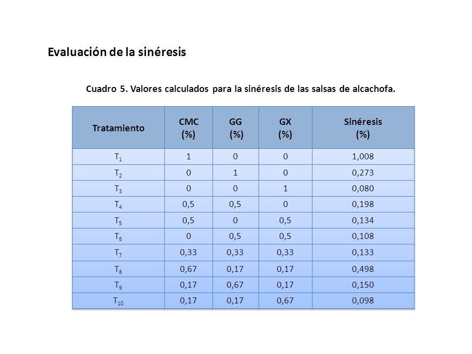 Cuadro 4. Valores experimentales para la sinéresis, índice reológico, esfuerzo de corte inicial, índice de consistencia y consistencia sensorial. Trat