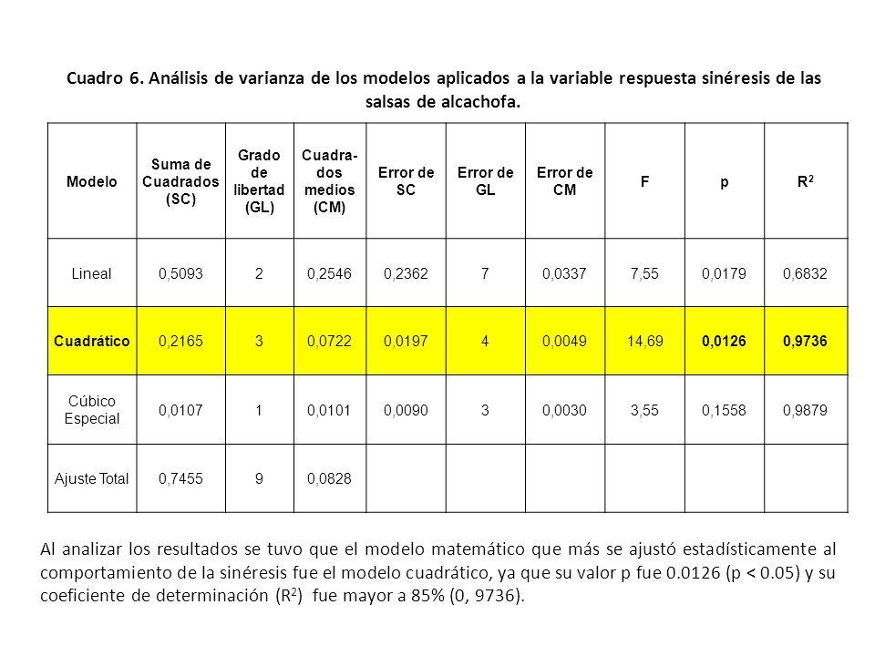 Evaluación de la sinéresis Cuadro 5. Valores calculados para la sinéresis de las salsas de alcachofa.