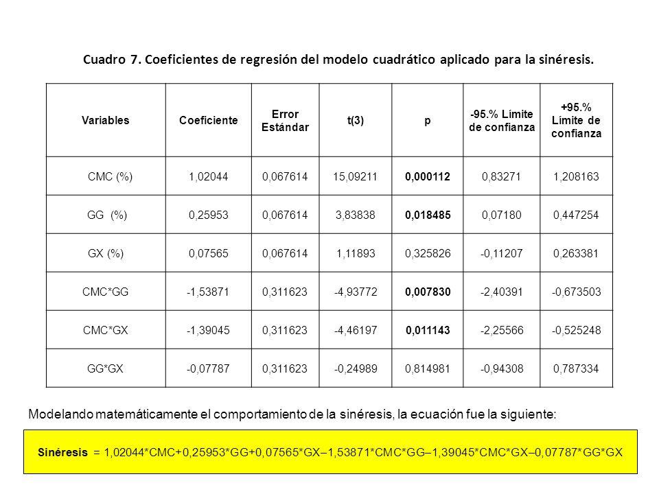 Cuadro 6. Análisis de varianza de los modelos aplicados a la variable respuesta sinéresis de las salsas de alcachofa. Modelo Suma de Cuadrados (SC) Gr