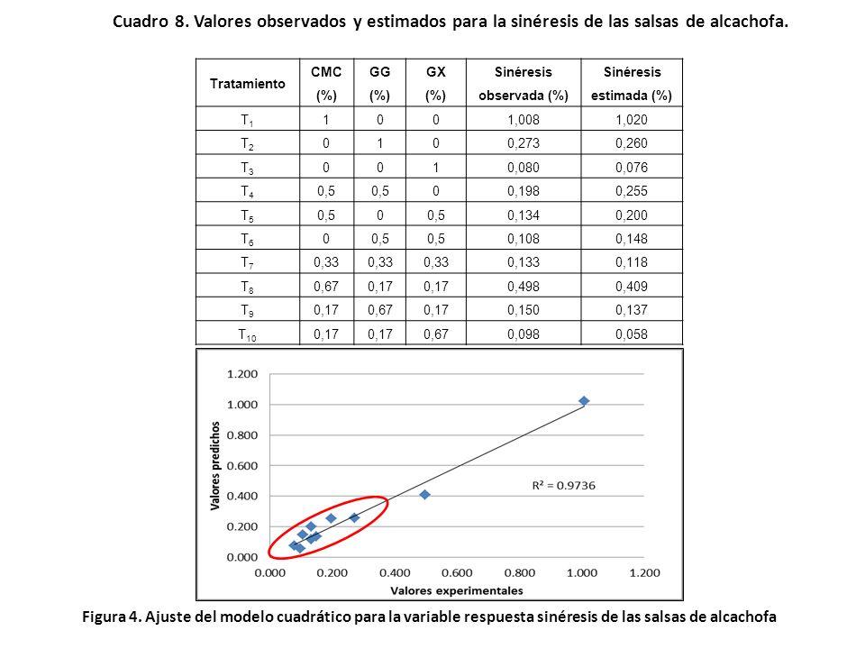 Cuadro 7. Coeficientes de regresión del modelo cuadrático aplicado para la sinéresis. VariablesCoeficiente Error Estándar t(3)p -95.% Límite de confia