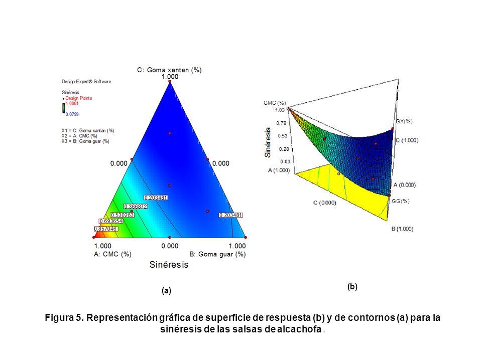 Tratamiento CMC (%) GG (%) GX (%) Sinéresis observada (%) Sinéresis estimada (%) T1T1 1001,008 1,020 T2T2 0100,273 0,260 T3T3 0010,080 0,076 T4T4 0,5 00,198 0,255 T5T5 0,50 0,134 0,200 T6T6 00,5 0,108 0,148 T7T7 0,33 0,133 0,118 T8T8 0,670,17 0,498 0,409 T9T9 0,170,670,170,150 0,137 T 10 0,17 0,670,098 0,058 Cuadro 8.