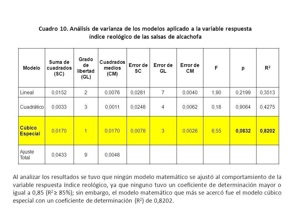 Evaluación de las características reológicas Evaluación del índice reológico n Los valores de n están comprendidos entre 0,0856 y 0,3131 para todos lo