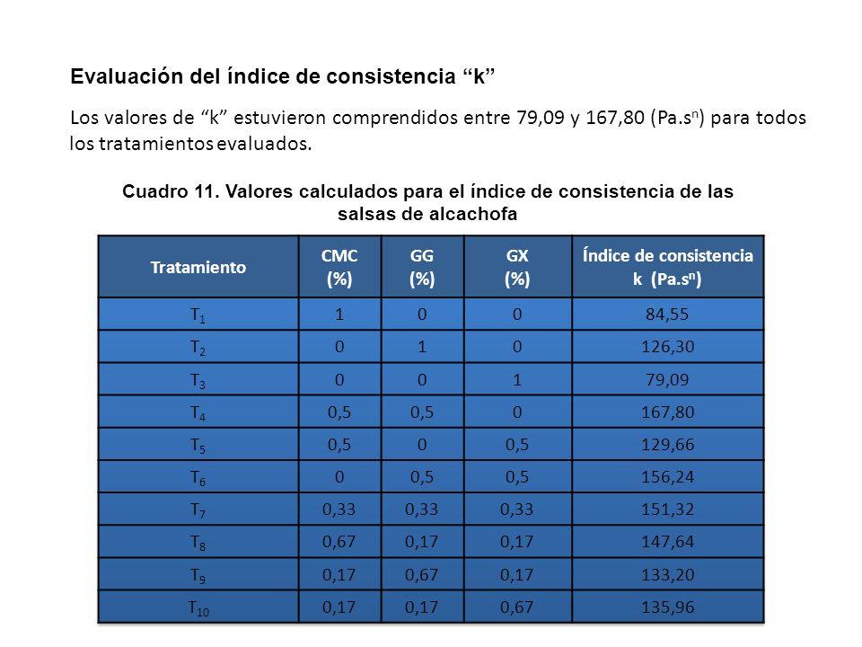 Cuadro 10. Análisis de varianza de los modelos aplicado a la variable respuesta índice reológico de las salsas de alcachofa Modelo Suma de cuadrados (