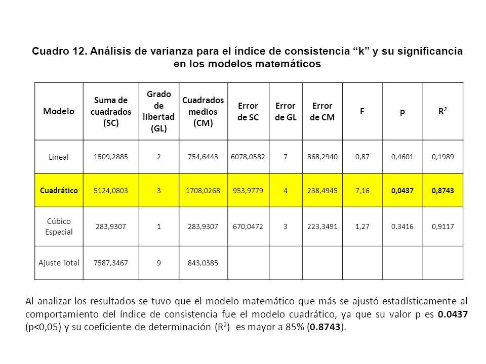 Evaluación del índice de consistencia k Los valores de k estuvieron comprendidos entre 79,09 y 167,80 (Pa.s n ) para todos los tratamientos evaluados.