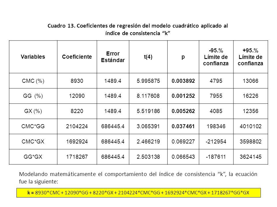 Cuadro 12. Análisis de varianza para el índice de consistencia k y su significancia en los modelos matemáticos Modelo Suma de cuadrados (SC) Grado de