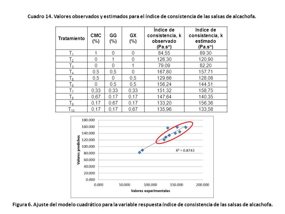 Cuadro 13. Coeficientes de regresión del modelo cuadrático aplicado al índice de consistencia k VariablesCoeficiente Error Estándar t(4)p -95.% Límite