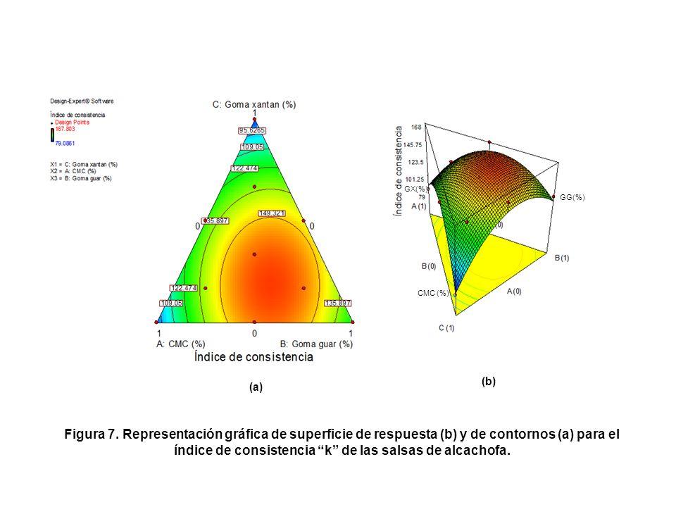Cuadro 14. Valores observados y estimados para el índice de consistencia de las salsas de alcachofa. Figura 6. Ajuste del modelo cuadrático para la va