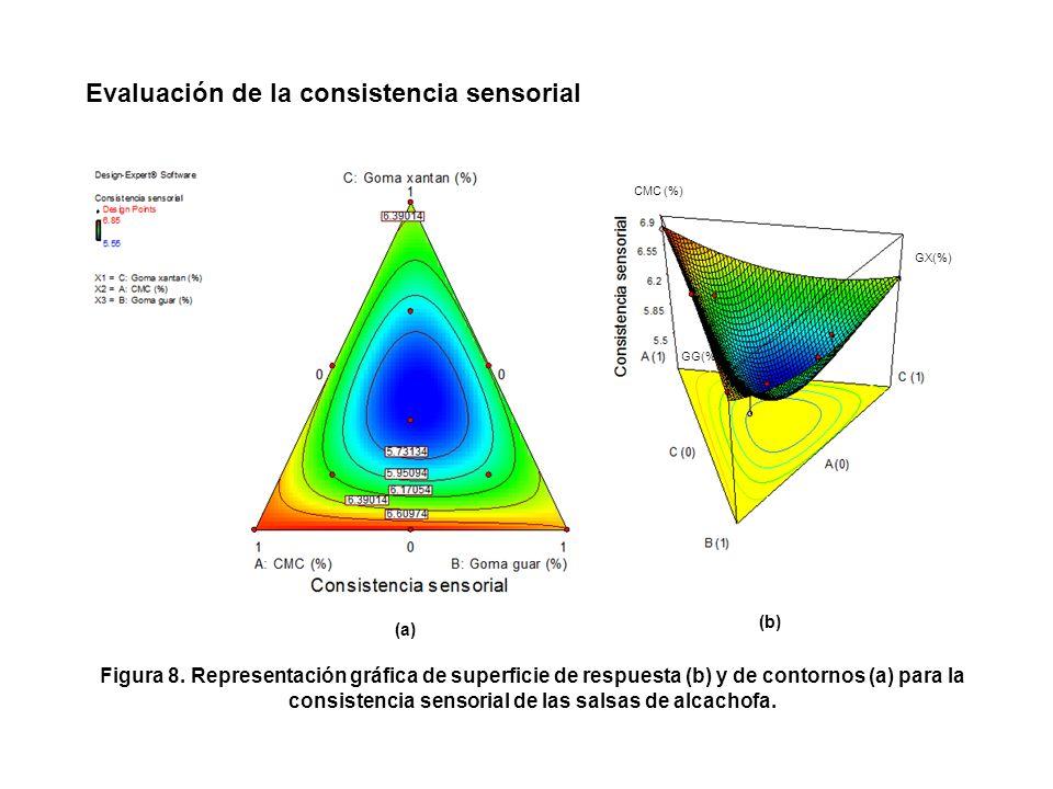 (a) (b) Figura 7. Representación gráfica de superficie de respuesta (b) y de contornos (a) para el índice de consistencia k de las salsas de alcachofa
