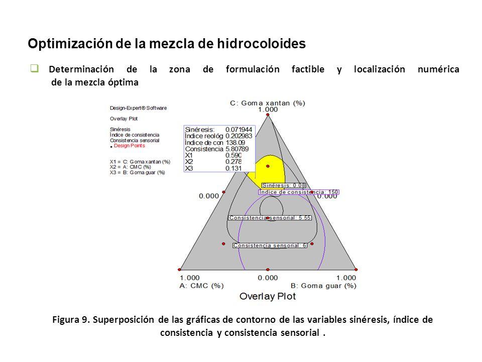 Figura 8. Representación gráfica de superficie de respuesta (b) y de contornos (a) para la consistencia sensorial de las salsas de alcachofa. (a) (b)