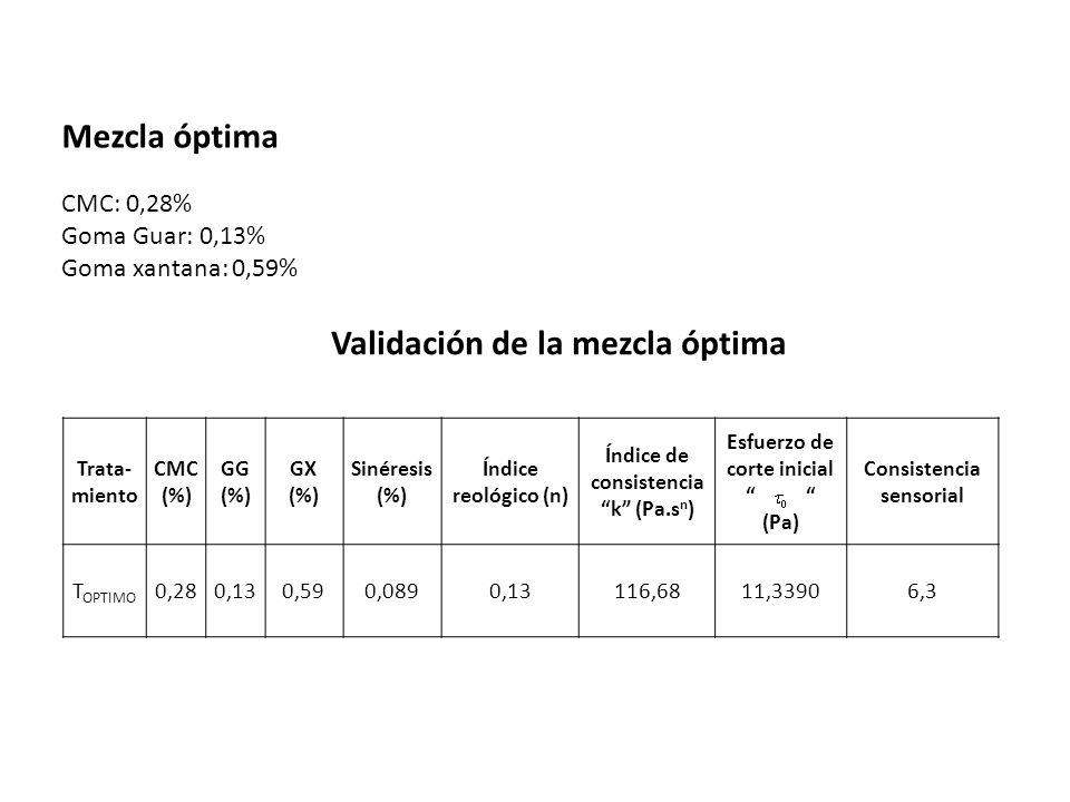 Determinación de la zona de formulación factible y localización numérica de la mezcla óptima Figura 9.