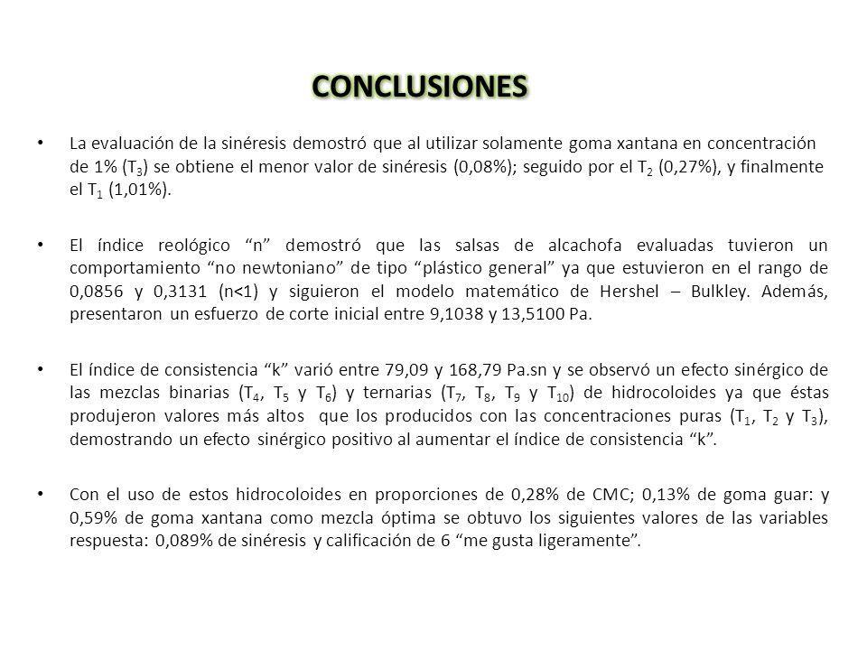 Validación de la mezcla óptima Trata- miento CMC (%) GG (%) GX (%) Sinéresis (%) Índice reológico (n) Índice de consistencia k (Pa.s n ) Esfuerzo de corte inicial (Pa) Consistencia sensorial T OPTIMO 0,280,130,590,0890,13116,6811,33906,3 Mezcla óptima CMC: 0,28% Goma Guar: 0,13% Goma xantana: 0,59%
