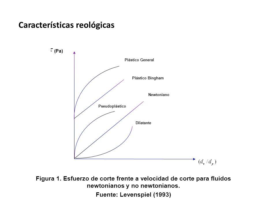 Características reológicas Dilatante Newtoniano Plástico General (Pa) Plástico Bingham Pseudoplástico Figura 1.