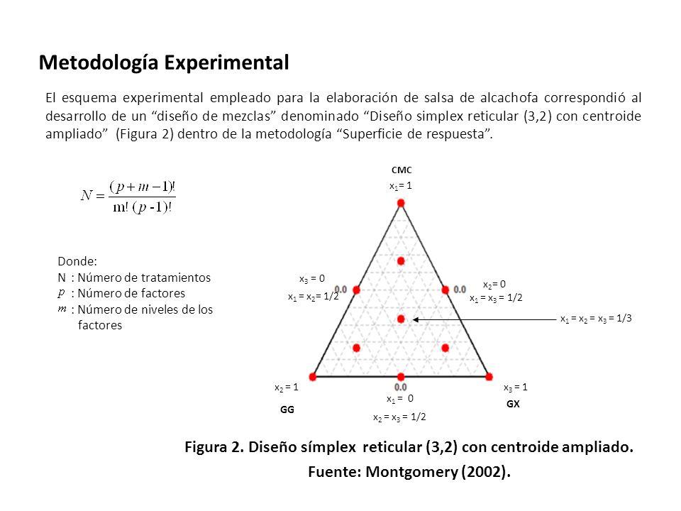 Metodología Experimental El esquema experimental empleado para la elaboración de salsa de alcachofa correspondió al desarrollo de un diseño de mezclas denominado Diseño simplex reticular (3,2) con centroide ampliado (Figura 2) dentro de la metodología Superficie de respuesta.