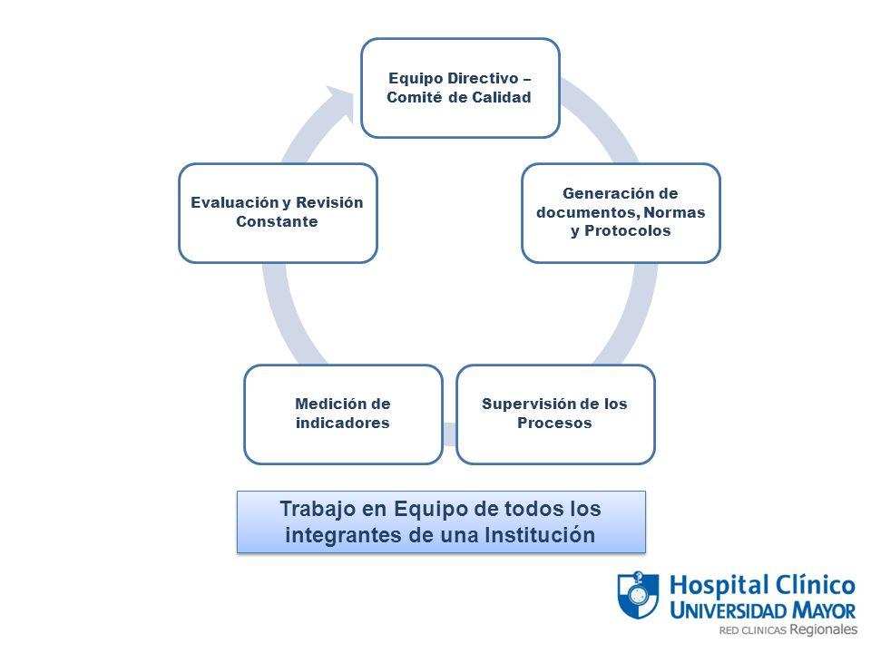 Equipo Directivo – Comité de Calidad Generación de documentos, Normas y Protocolos Supervisión de los Procesos Medición de indicadores Evaluación y Revisión Constante Trabajo en Equipo de todos los integrantes de una Institución