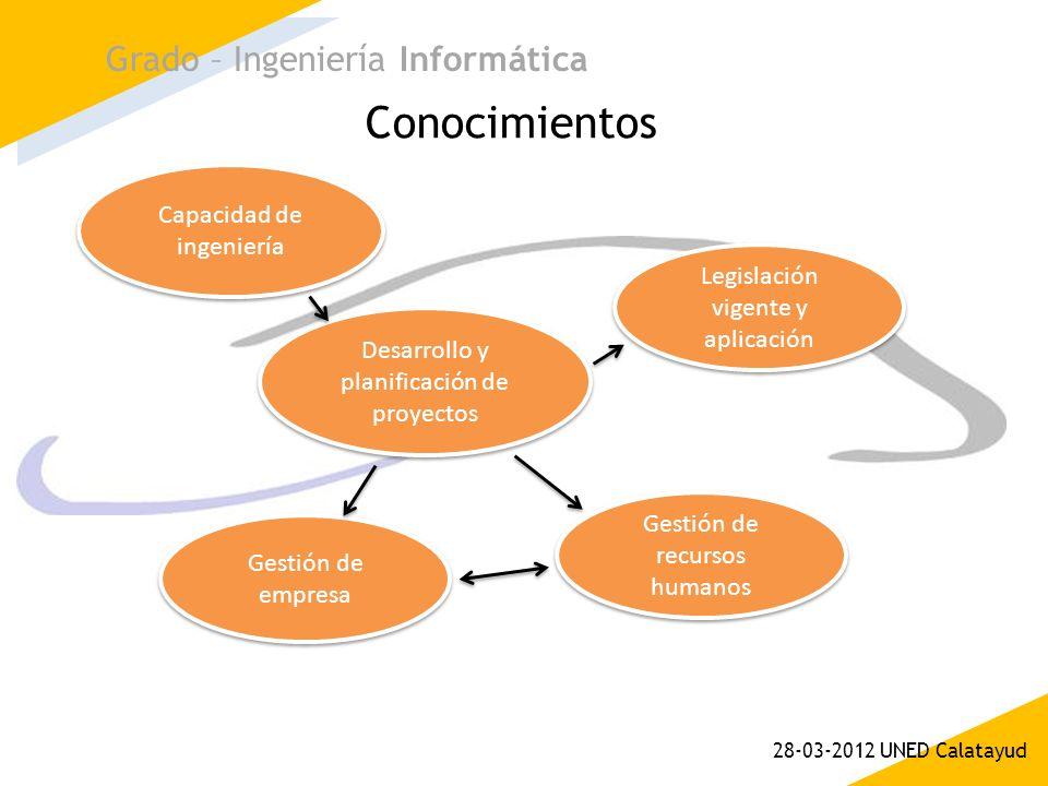 Conocimientos Grado – Ingeniería Informática 28-03-2012 UNED Calatayud Capacidad de ingeniería Desarrollo y planificación de proyectos Legislación vig