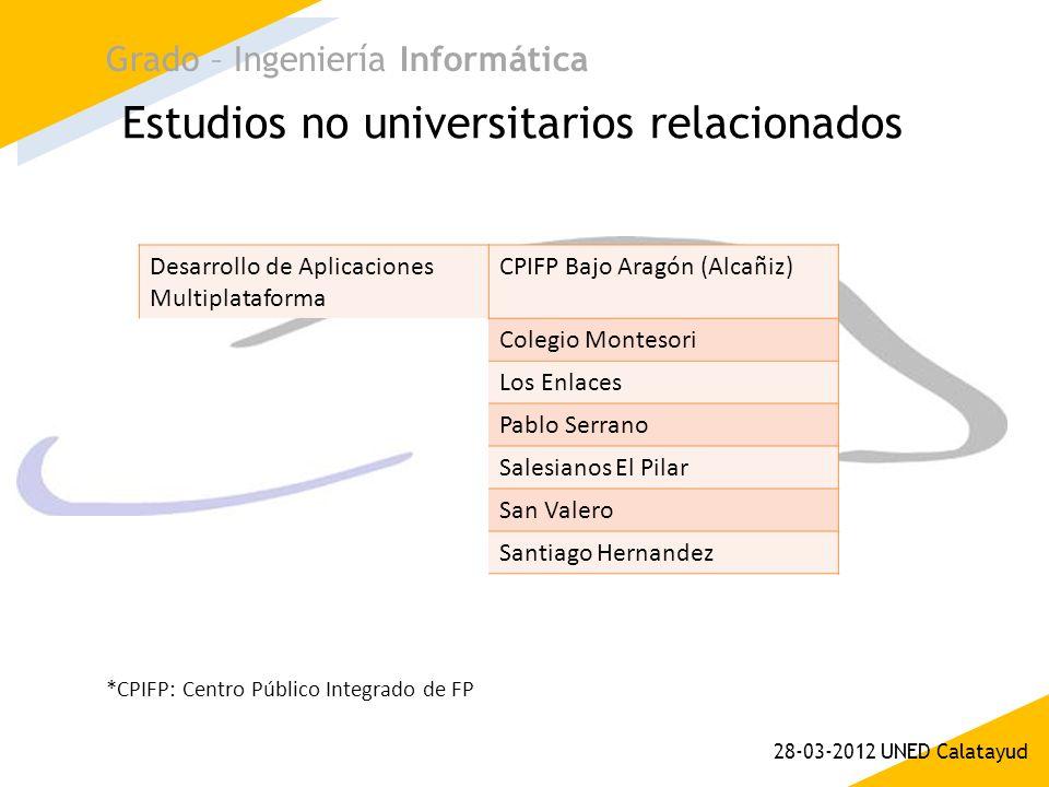 Estudios no universitarios relacionados Grado – Ingeniería Informática 28-03-2012 UNED Calatayud Desarrollo de Aplicaciones Multiplataforma CPIFP Bajo