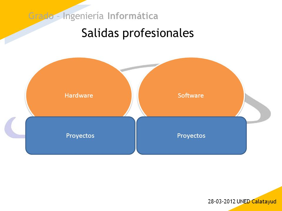 Salidas profesionales Grado – Ingeniería Informática 28-03-2012 UNED Calatayud Hardware Software Proyectos