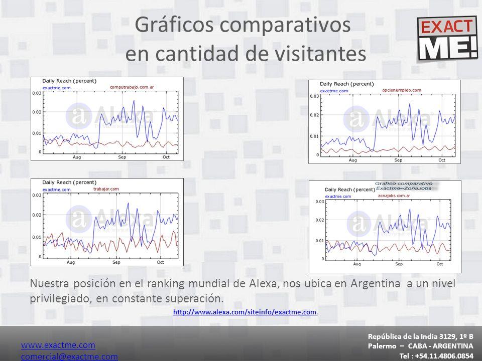Gráficos comparativos en cantidad de visitantes Nuestra posición en el ranking mundial de Alexa, nos ubica en Argentina a un nivel privilegiado, en constante superación.