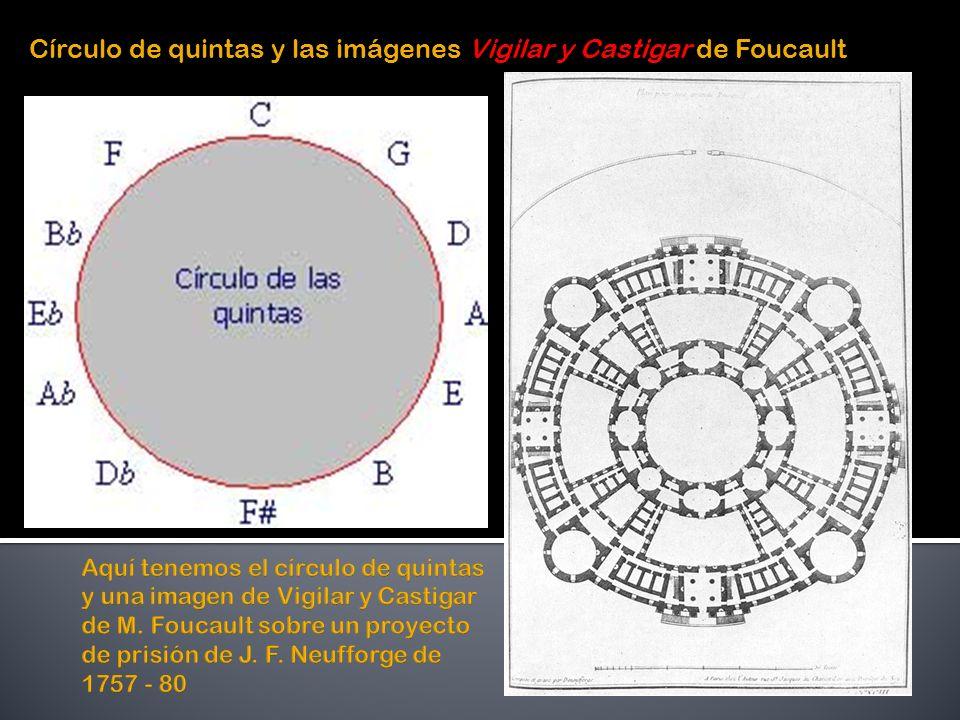 Círculo de quintas y las imágenes Vigilar y Castigar de Foucault