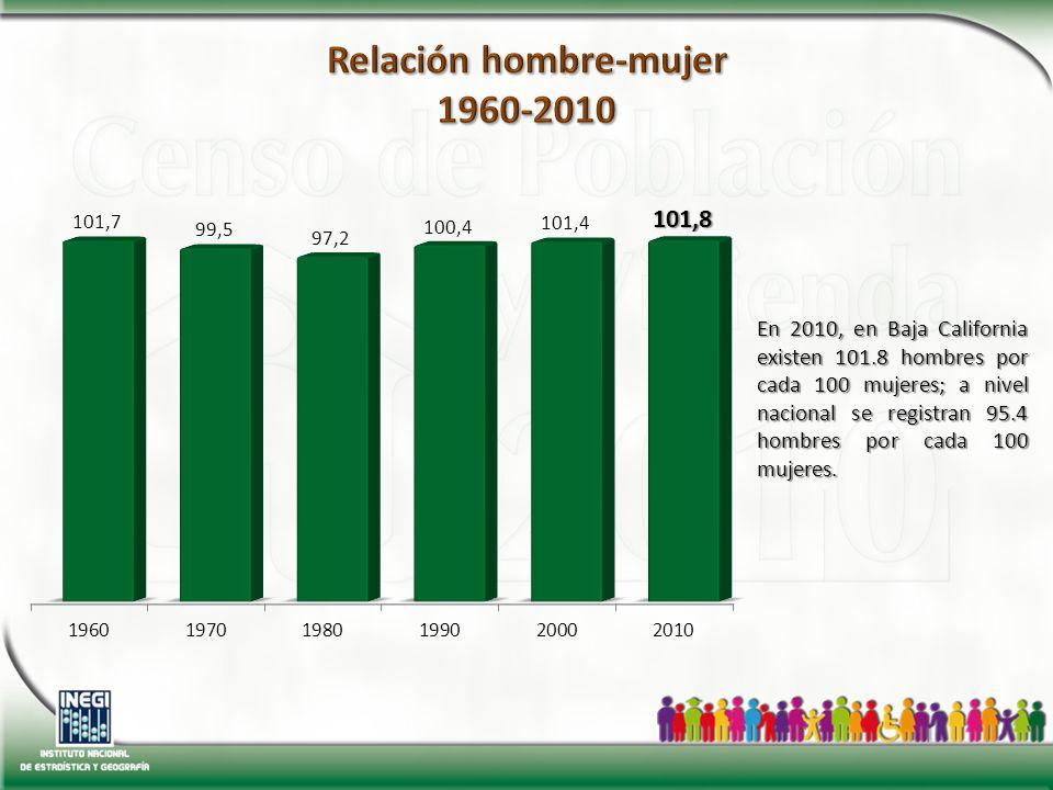 En 2010, en Baja California existen 101.8 hombres por cada 100 mujeres; a nivel nacional se registran 95.4 hombres por cada 100 mujeres.