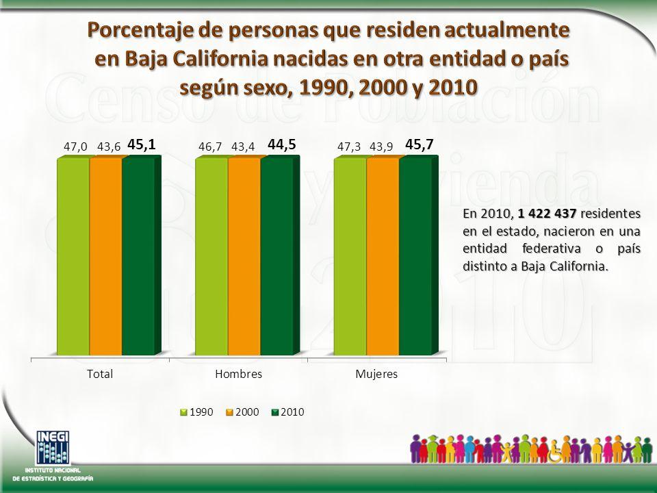 En 2010, 1 422 437 residentes en el estado, nacieron en una entidad federativa o país distinto a Baja California.