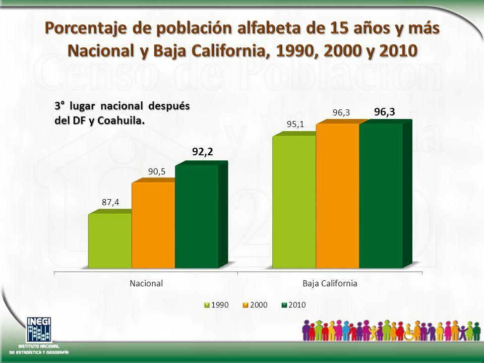 3° lugar nacional después del DF y Coahuila.