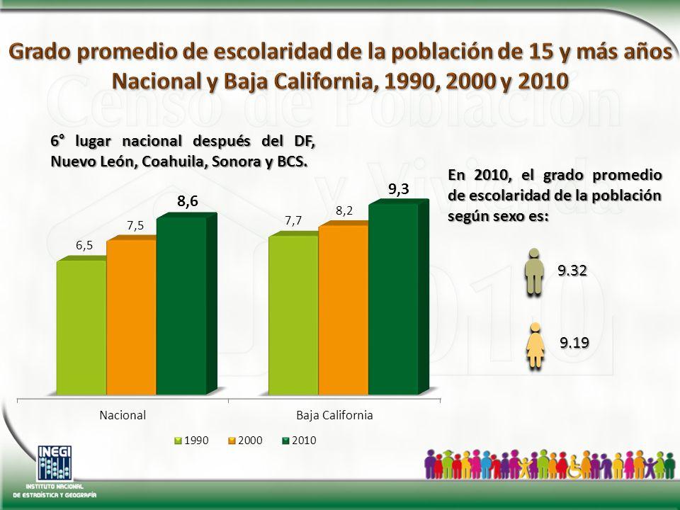 En 2010, el grado promedio de escolaridad de la población según sexo es: 9.32 9.19 6° lugar nacional después del DF, Nuevo León, Coahuila, Sonora y BCS.