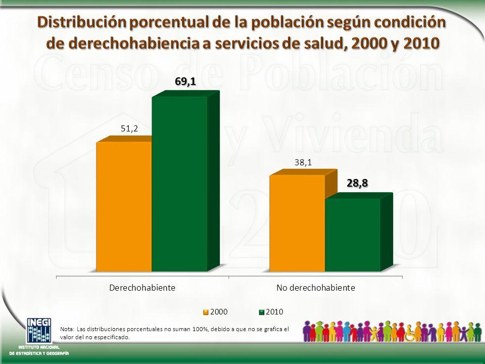 Nota: Las distribuciones porcentuales no suman 100%, debido a que no se grafica el valor del no especificado.