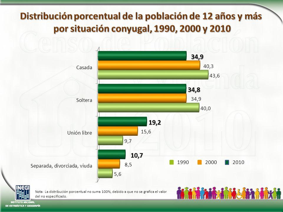 2010 20001990 Nota: La distribución porcentual no suma 100%, debido a que no se grafica el valor del no especificado.